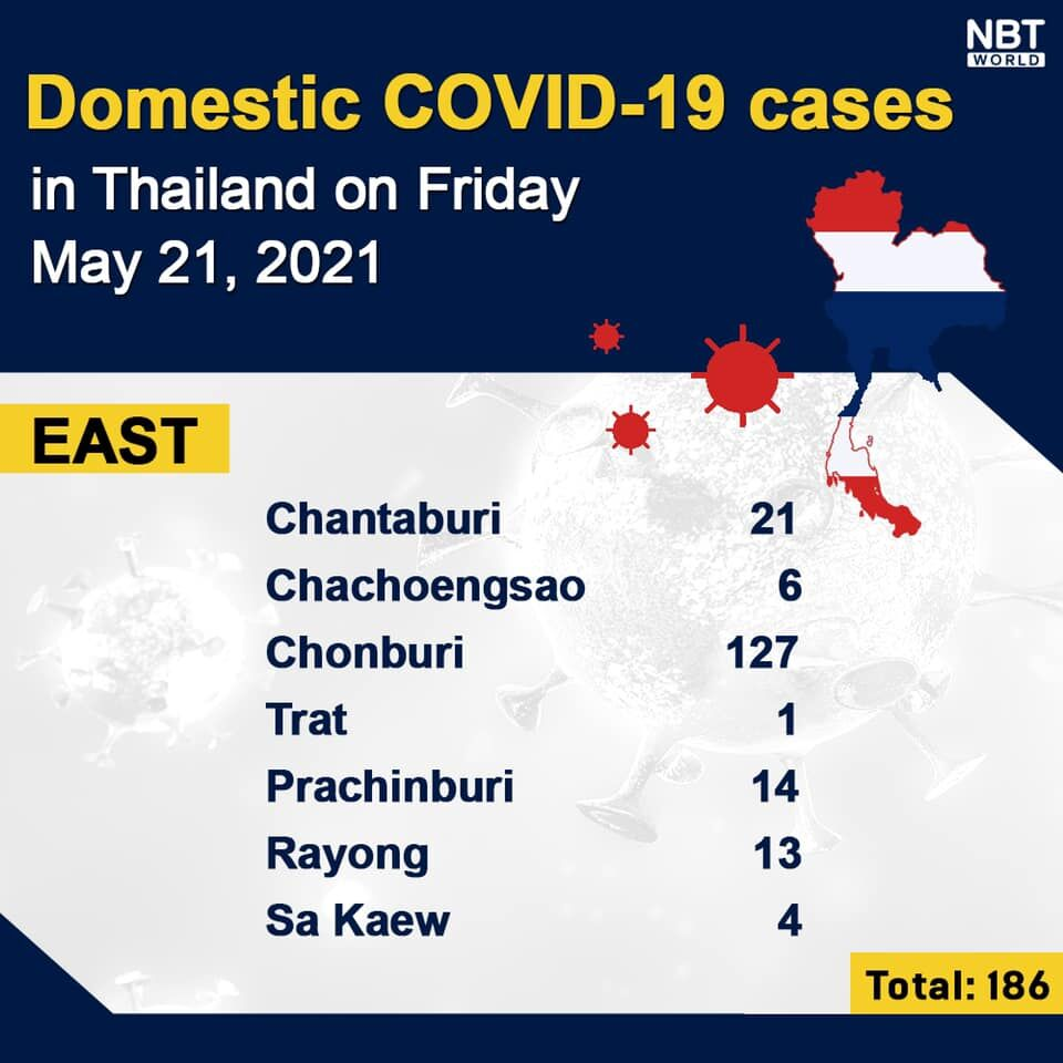 Covid UPDATE: 3,481 new cases and 32 deaths, provincial totals   News by Thaiger