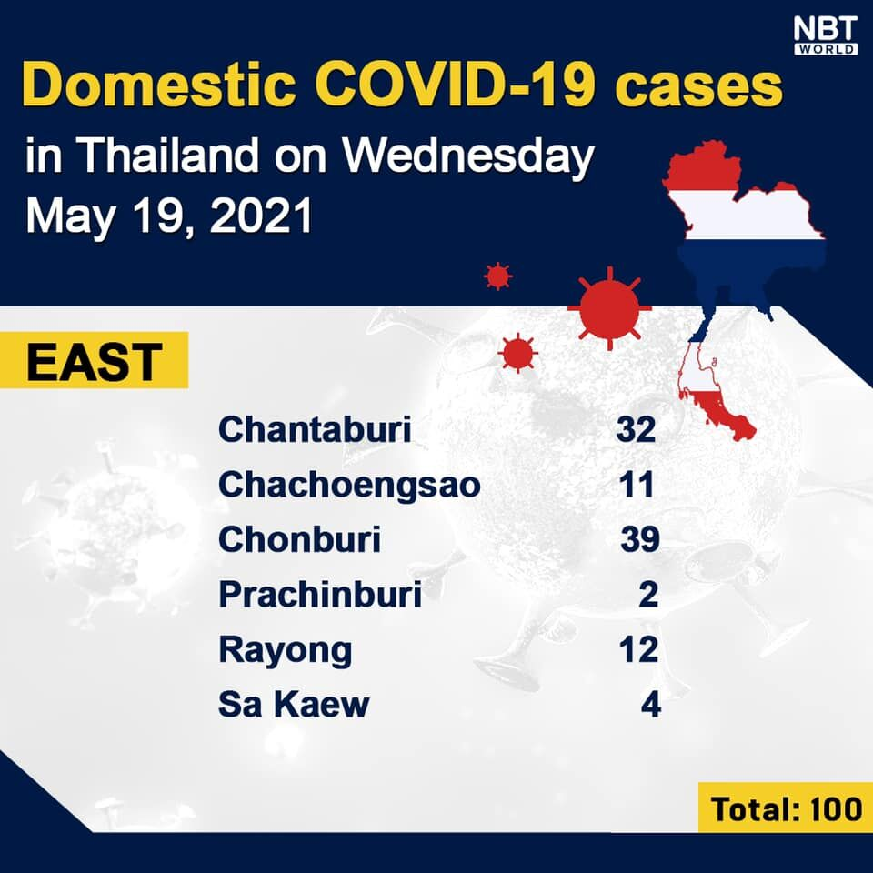 Covid UPDATE: 3,394 new infections, provincial totals | News by Thaiger