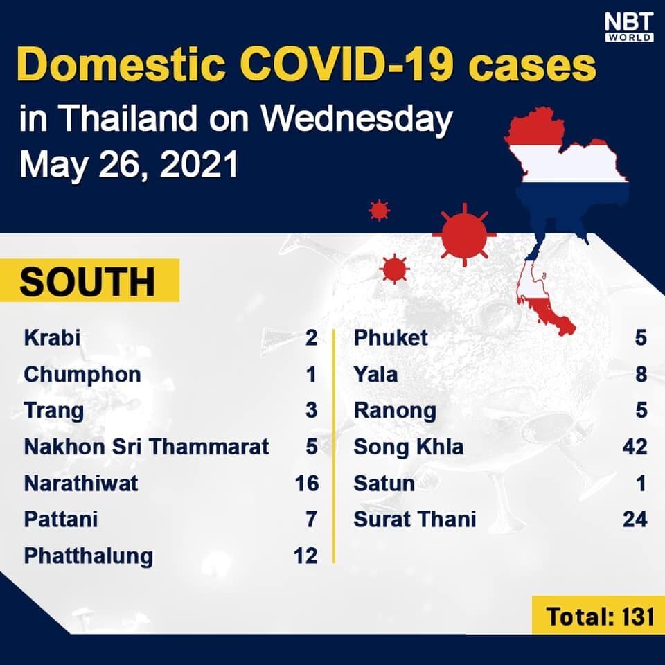 Wednesday Covid Update: 2,455 new cases and 41 deaths, provincial totals | News by Thaiger