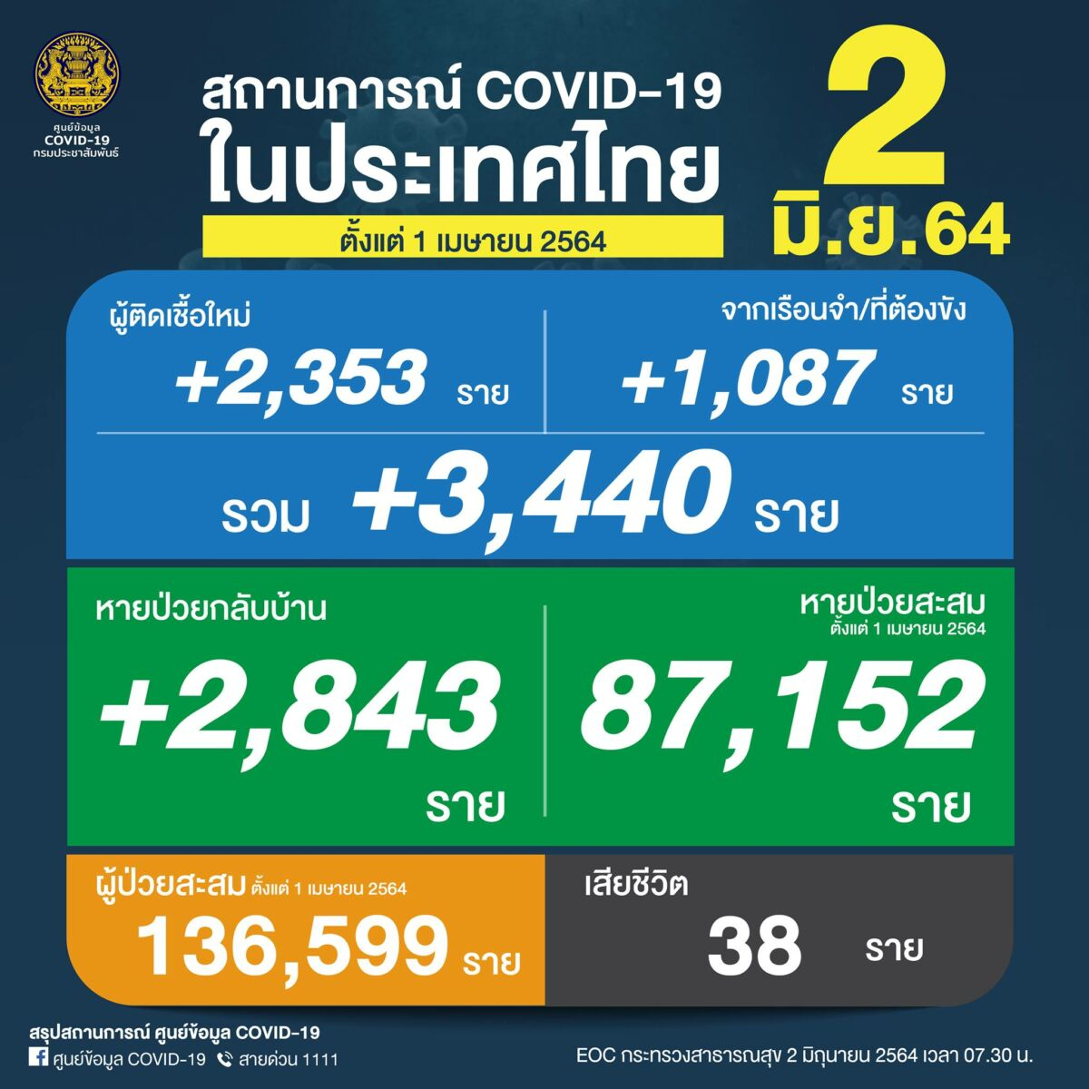 Wednesday Covid Update: 3,440 new cases and 38 deaths | News by Thaiger