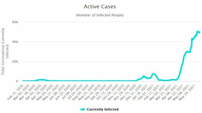 Thursday Covid Update: 2,310 new cases and 43 deaths | News by Thaiger
