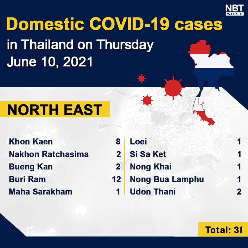 Thursday Covid Update: 2,310 new cases, provincial totals   News by Thaiger
