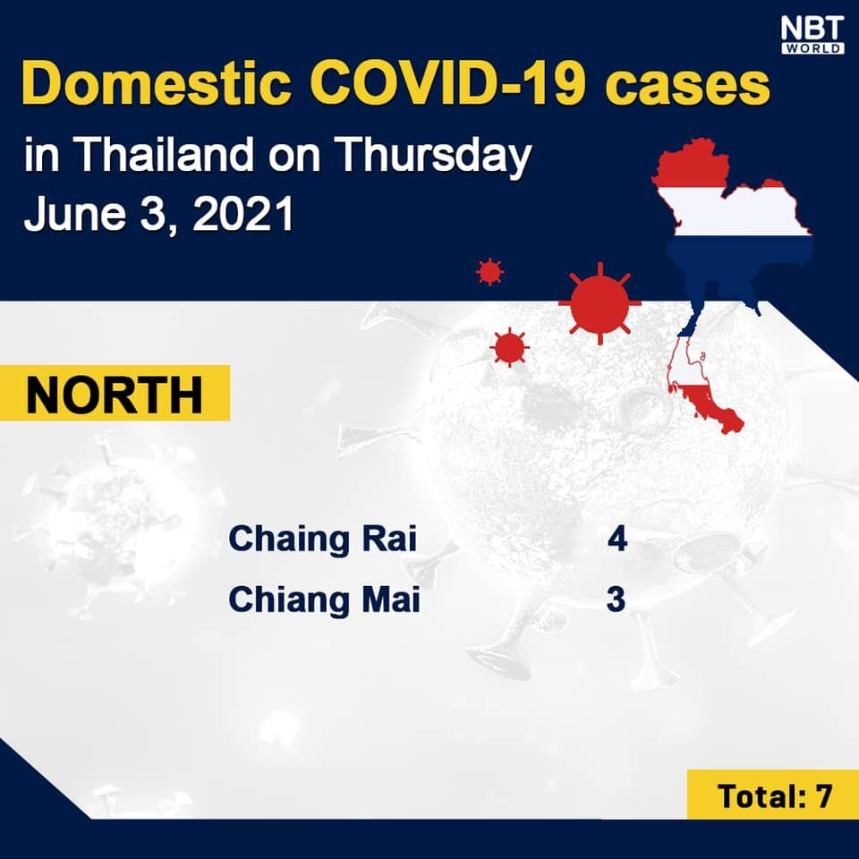 Covid UPDATE Thursday: 3,886 new infections and 39 deaths, provincial totals | News by Thaiger