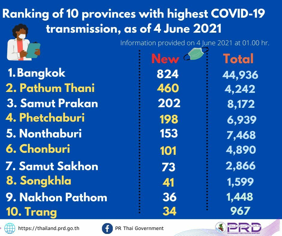 Which Thai provinces have been the hardest hit by Covid? | News by Thaiger