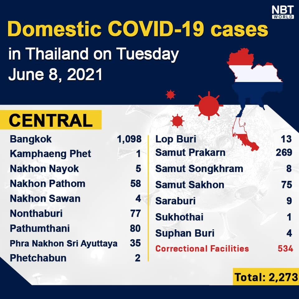 Tuesday Covid Update: 2,662 new cases and 28 deaths, provincial totals   News by Thaiger