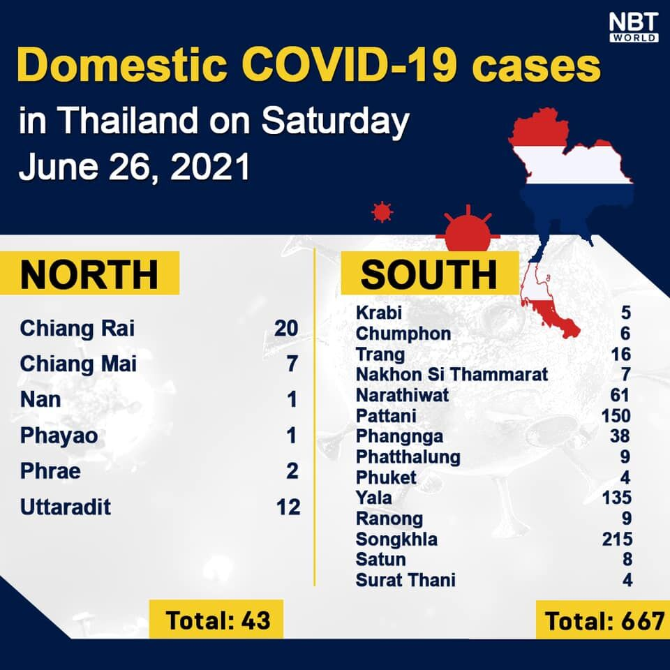 Covid UPDATE: 4,161 new infections, 51 deaths, provincial totals | News by Thaiger