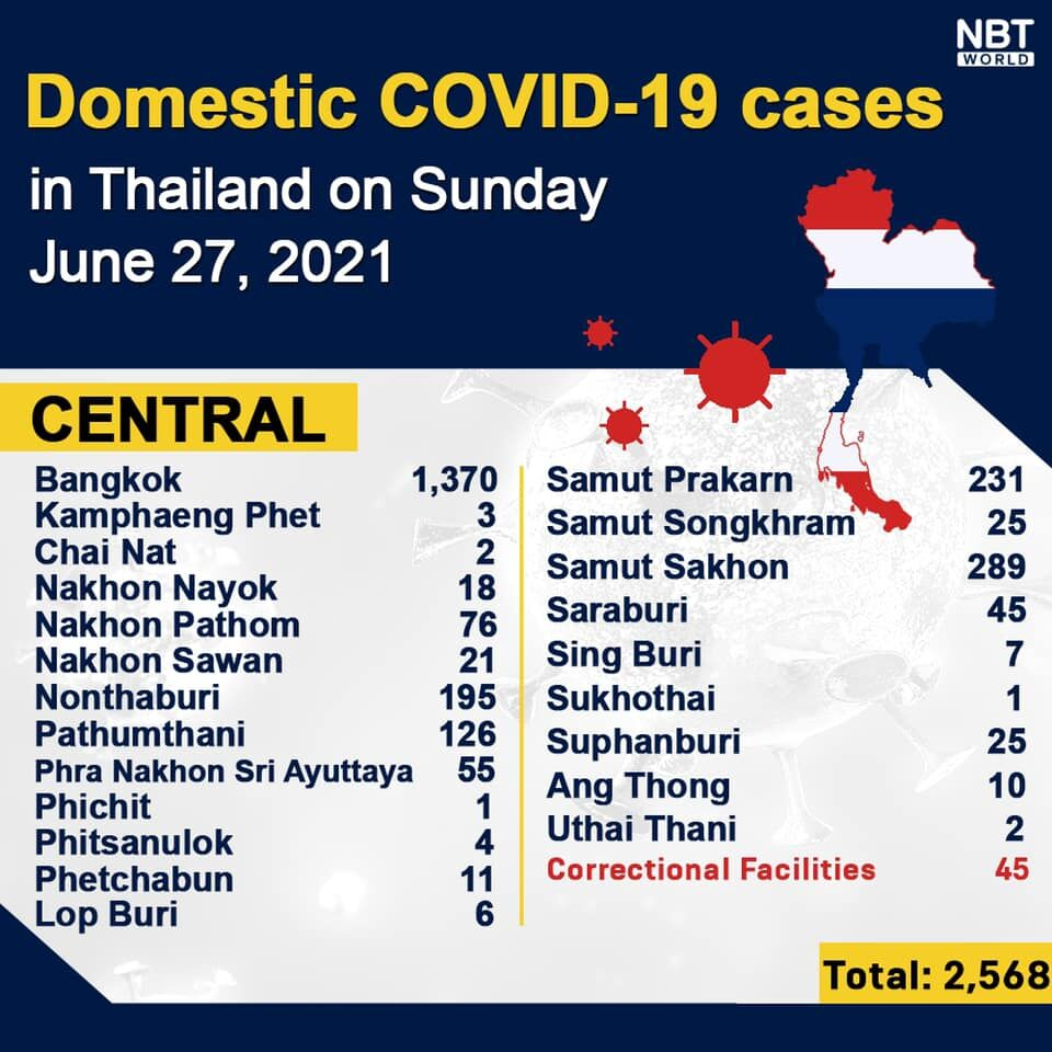 Covid UPDATE: 3,995 new cases and 42 deaths, provincial totals | News by Thaiger
