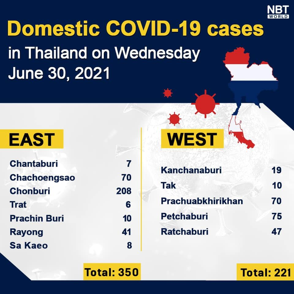 Wednesday Covid-19 Update: 4,786 new cases; provincial totals   News by Thaiger