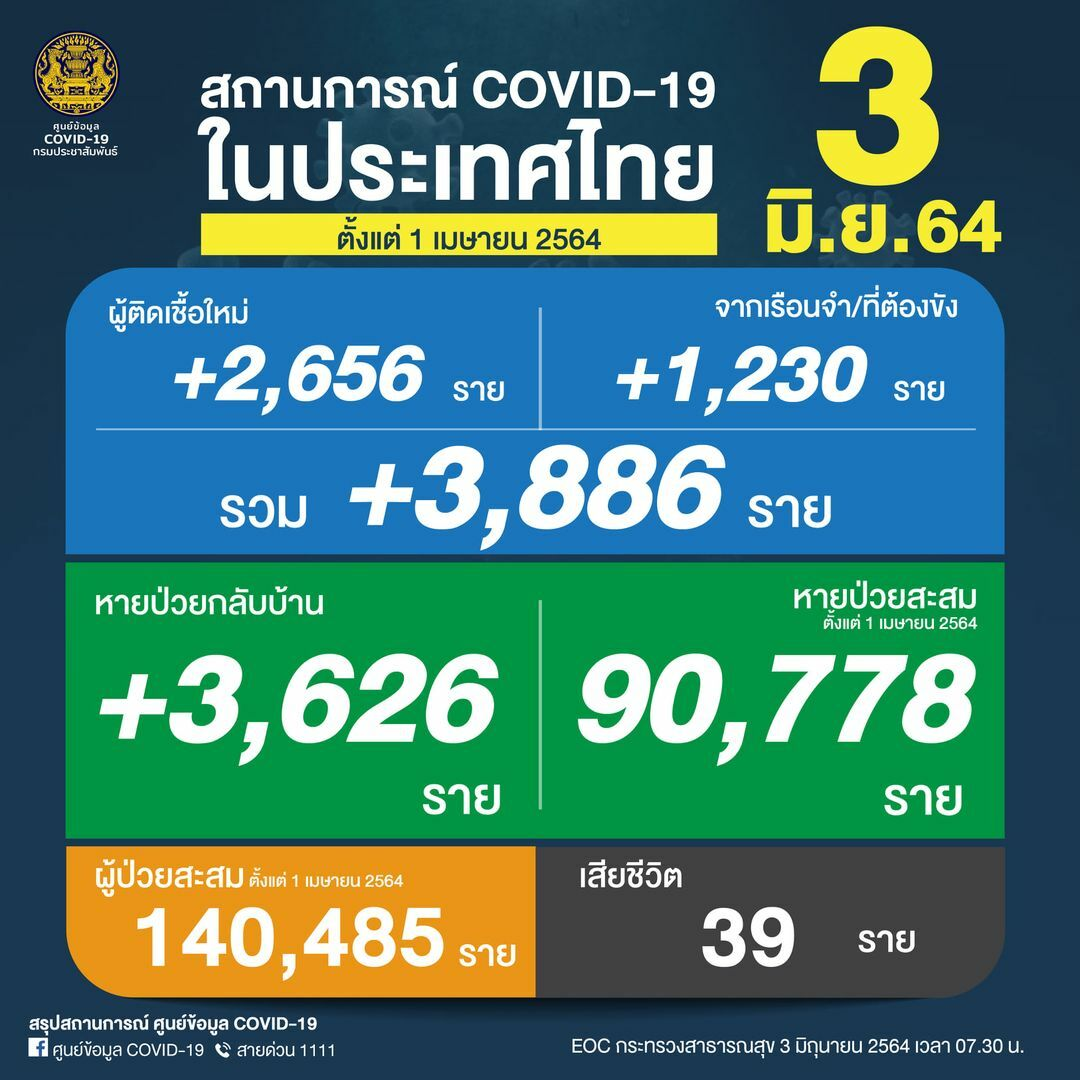 Thursday Covid Update: 3,886 new cases and 39 deaths | News by Thaiger