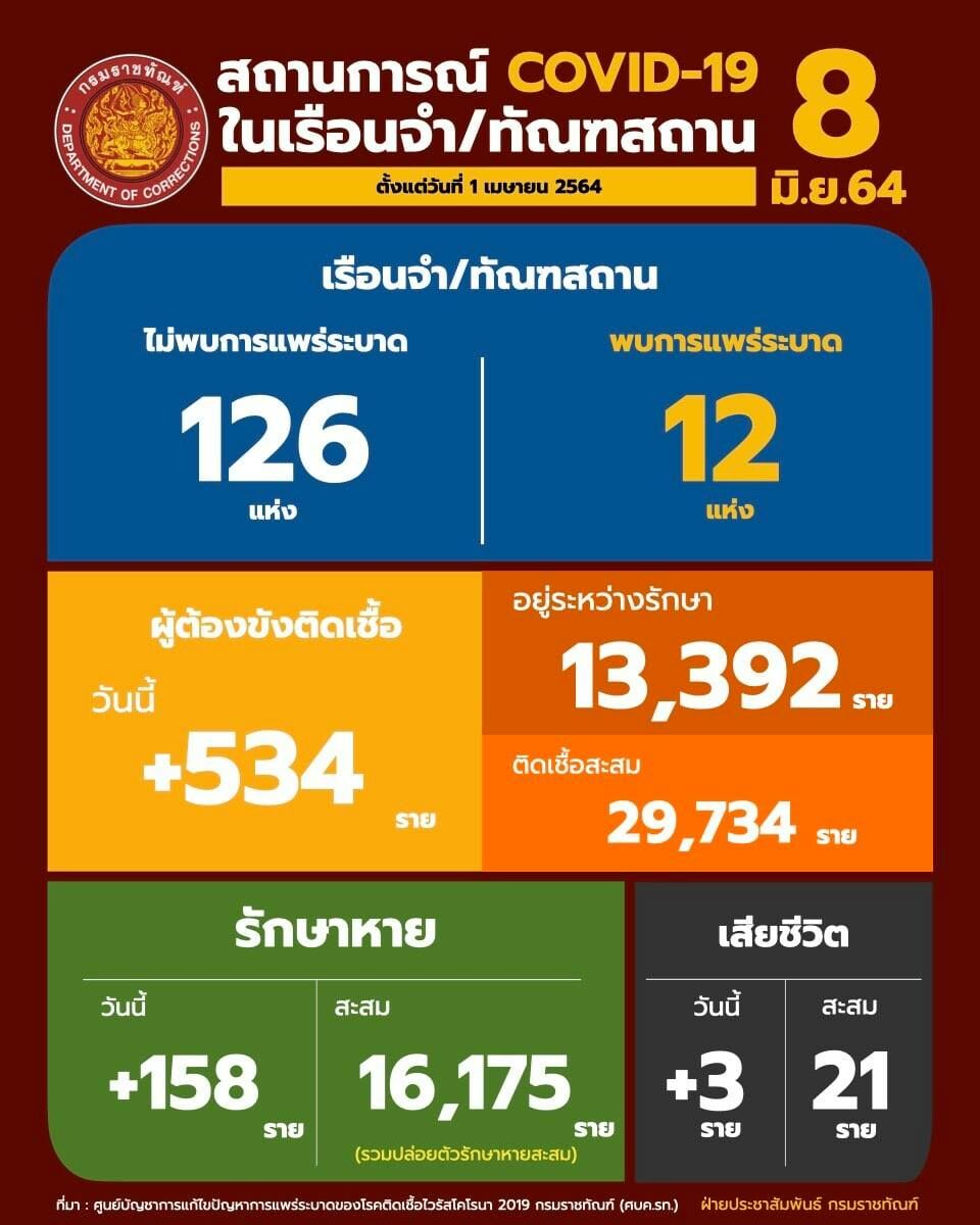 Nearly 30,000 Covid-19 infections at Thai prisons in recent wave | News by Thaiger