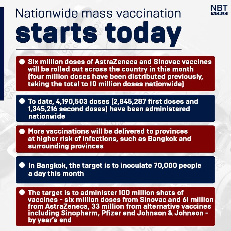 """Mass vaccination campaign starts today, first phase includes foreigners in """"at risk"""" groups   News by Thaiger"""