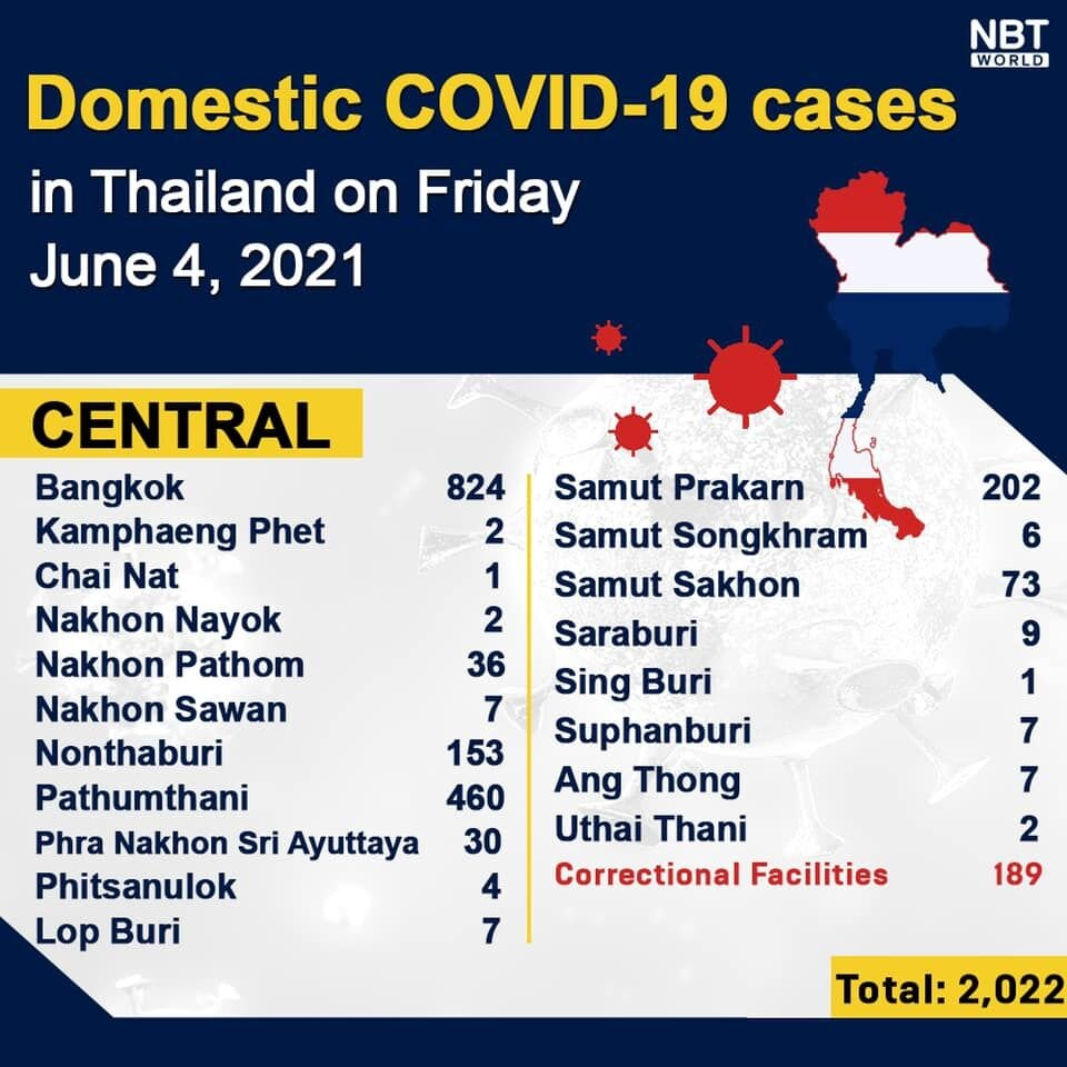 Covid UPDATE Friday: 2,631 new cases and 31 deaths, provincial totals   News by Thaiger