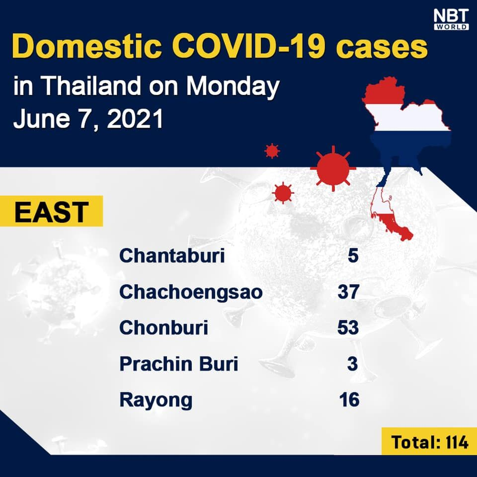 Monday Covid Update: 2,419 cases and 33 deaths, provincial totals | News by Thaiger