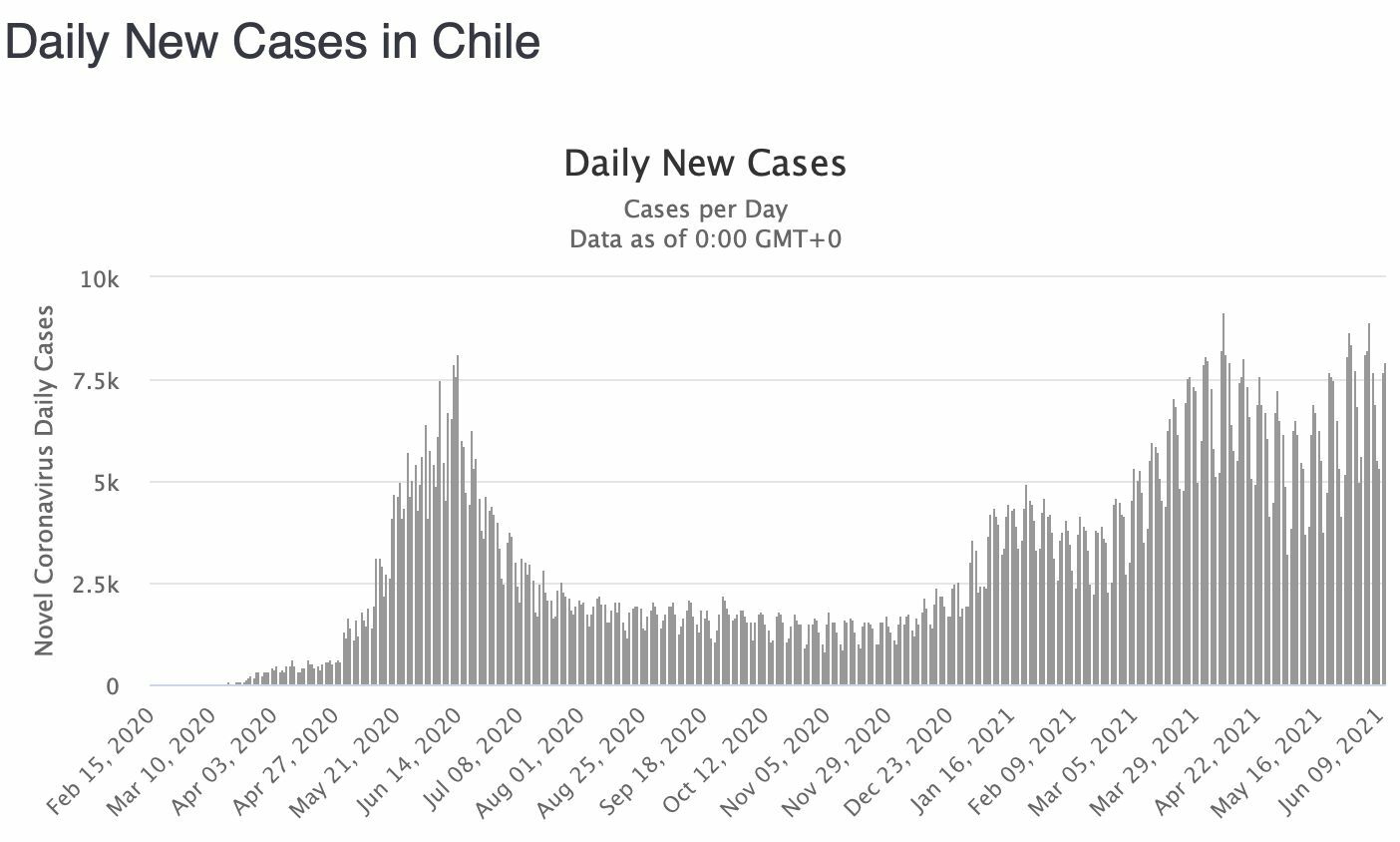 With nearly 60% of their population vaccinated, why is Chile's Covid rate surging? | News by Thaiger