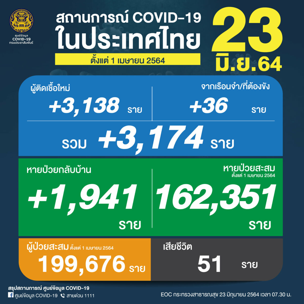 Wednesday Covid Update: 3,174 new cases and 51 deaths   News by Thaiger