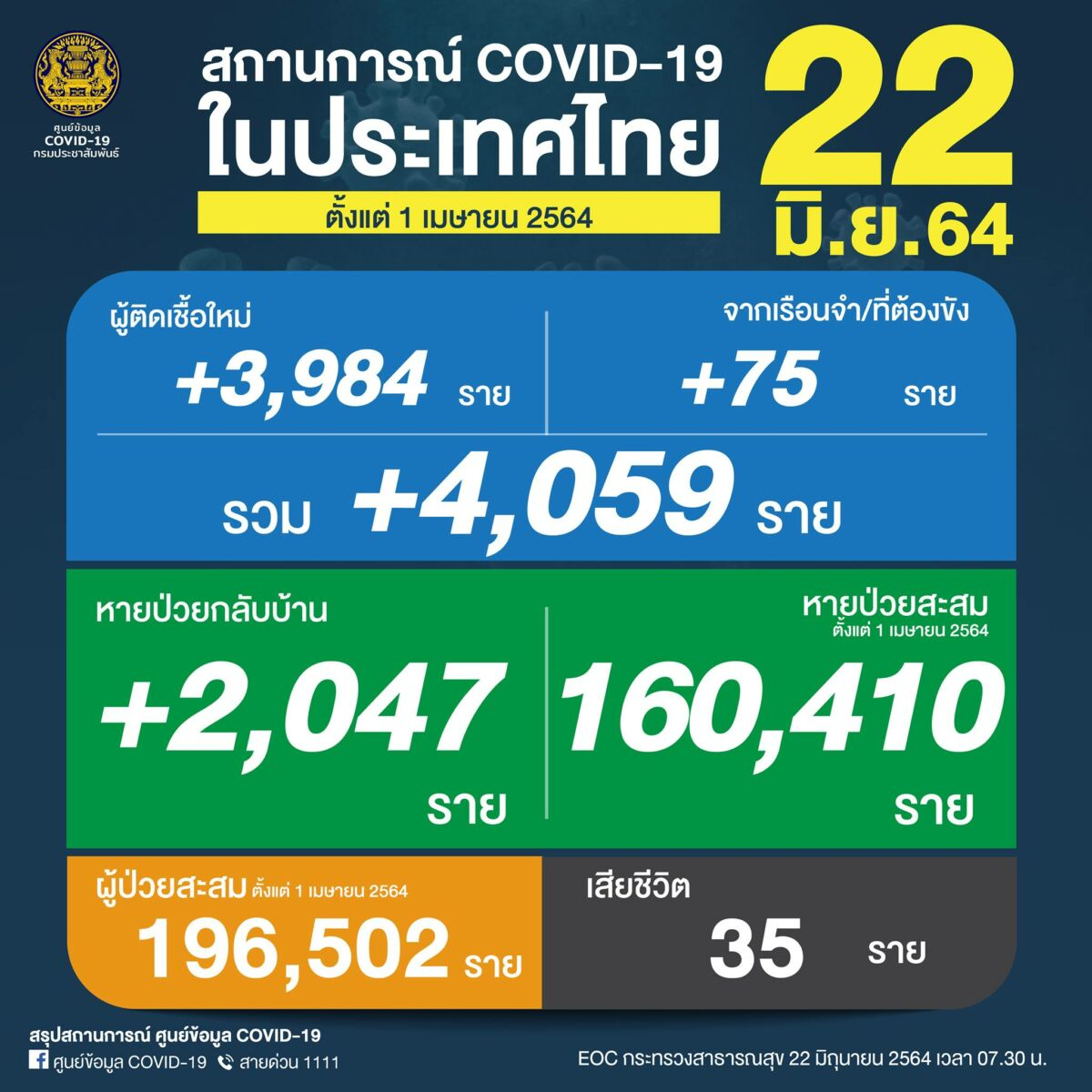 Tuesday Covid Update: 4,059 new cases and 35 deaths | News by Thaiger