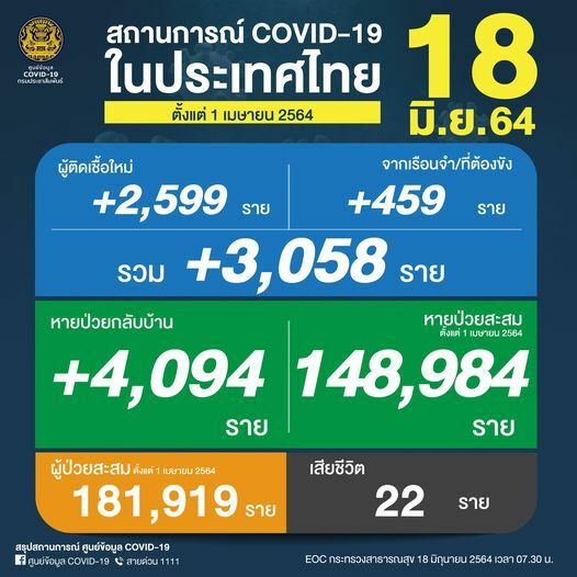Friday Covid Update: 3,058 new cases and 22 deaths | News by Thaiger