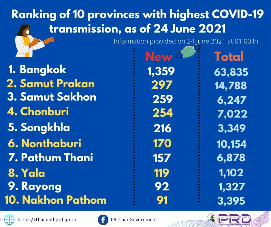 Thursday Covid Update: 4,108 new cases; provincial totals | News by Thaiger