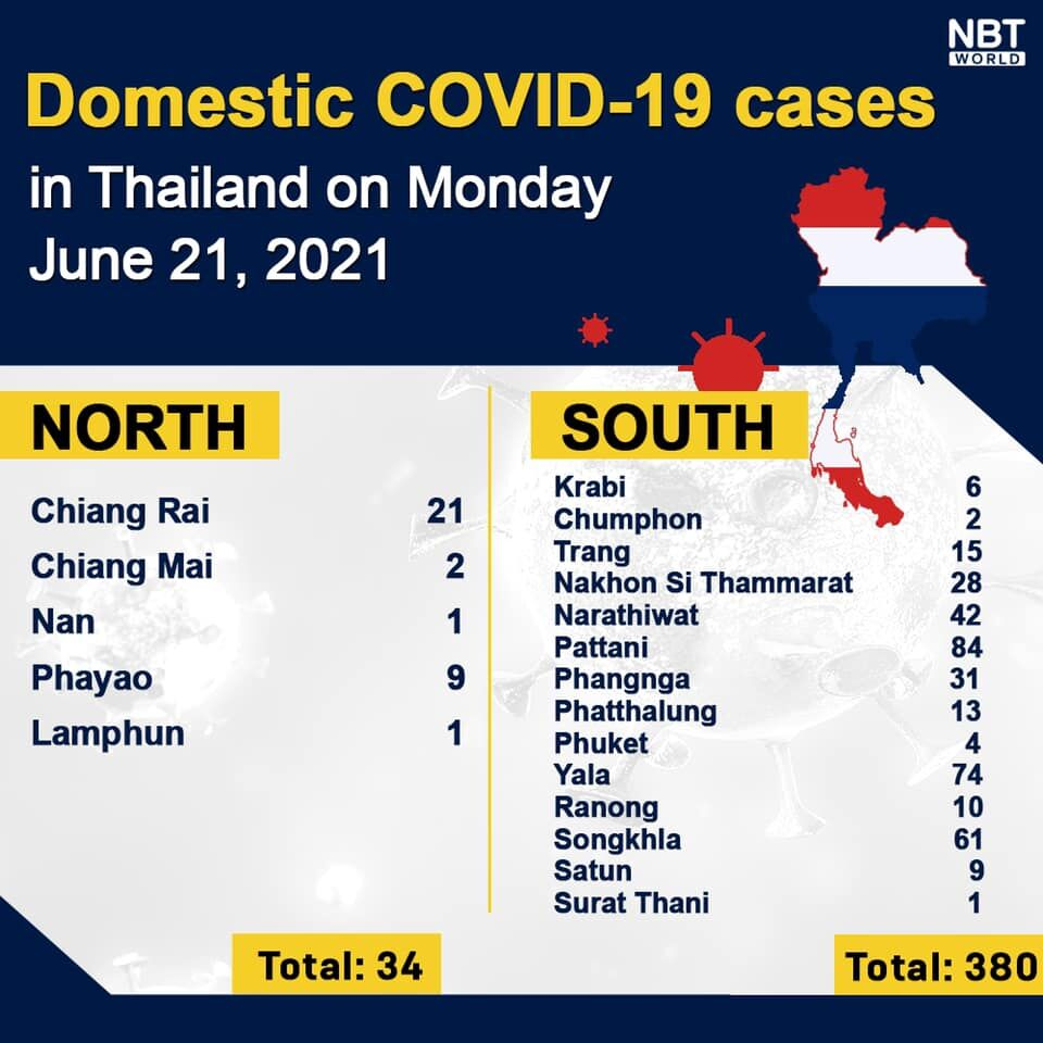 Monday Covid Update: 3,175 new cases; infections rise in the Deep South | News by Thaiger