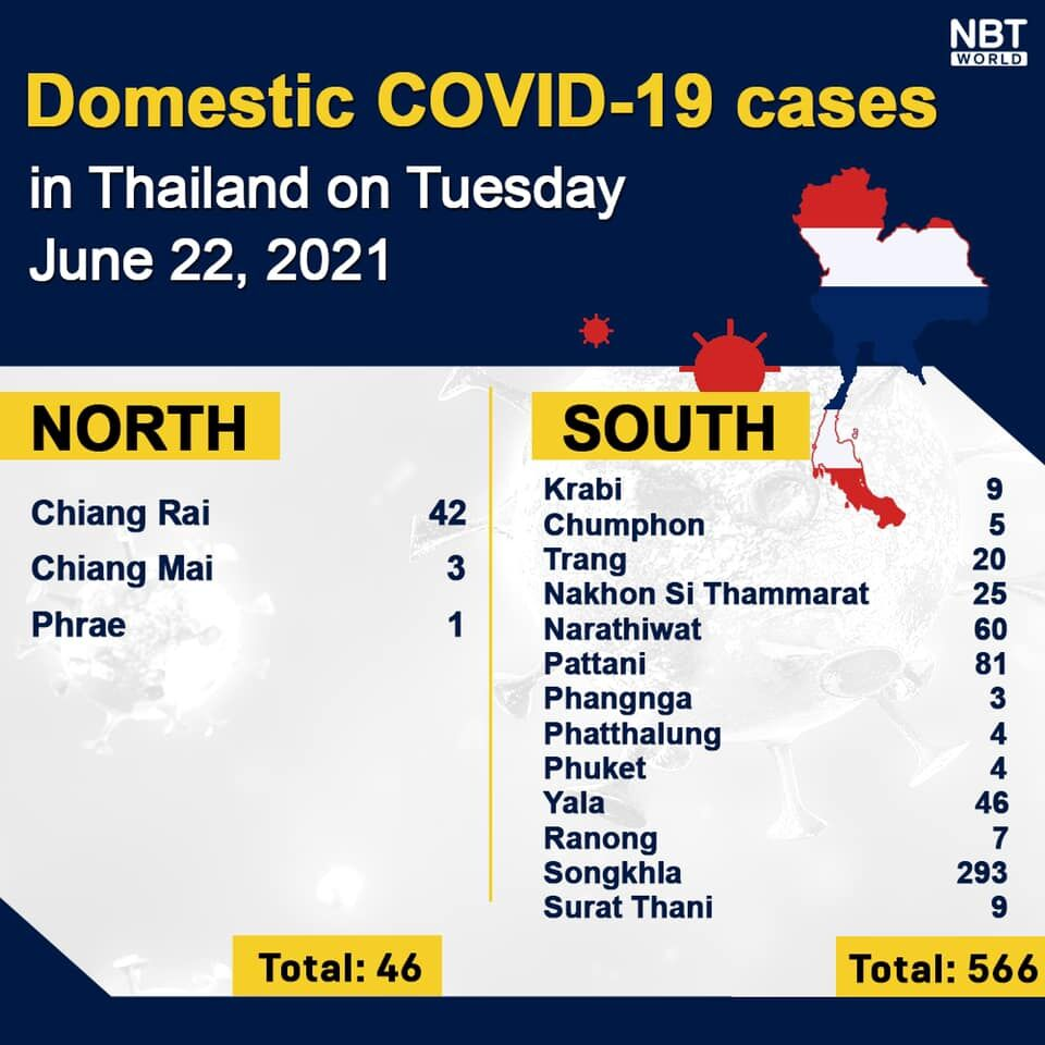 Tuesday Covid Update: 4,059 new cases; provincial totals | News by Thaiger