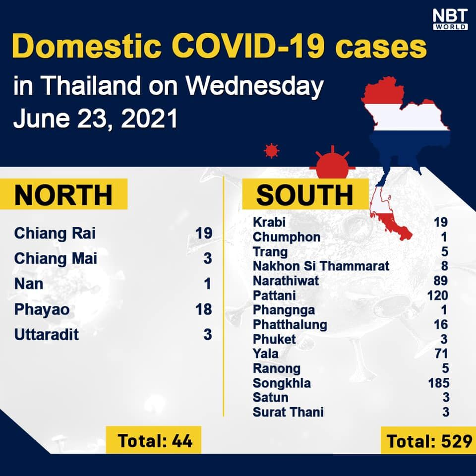Wednesday Covid Update: Daily death count hits record high; provincial totals | News by Thaiger