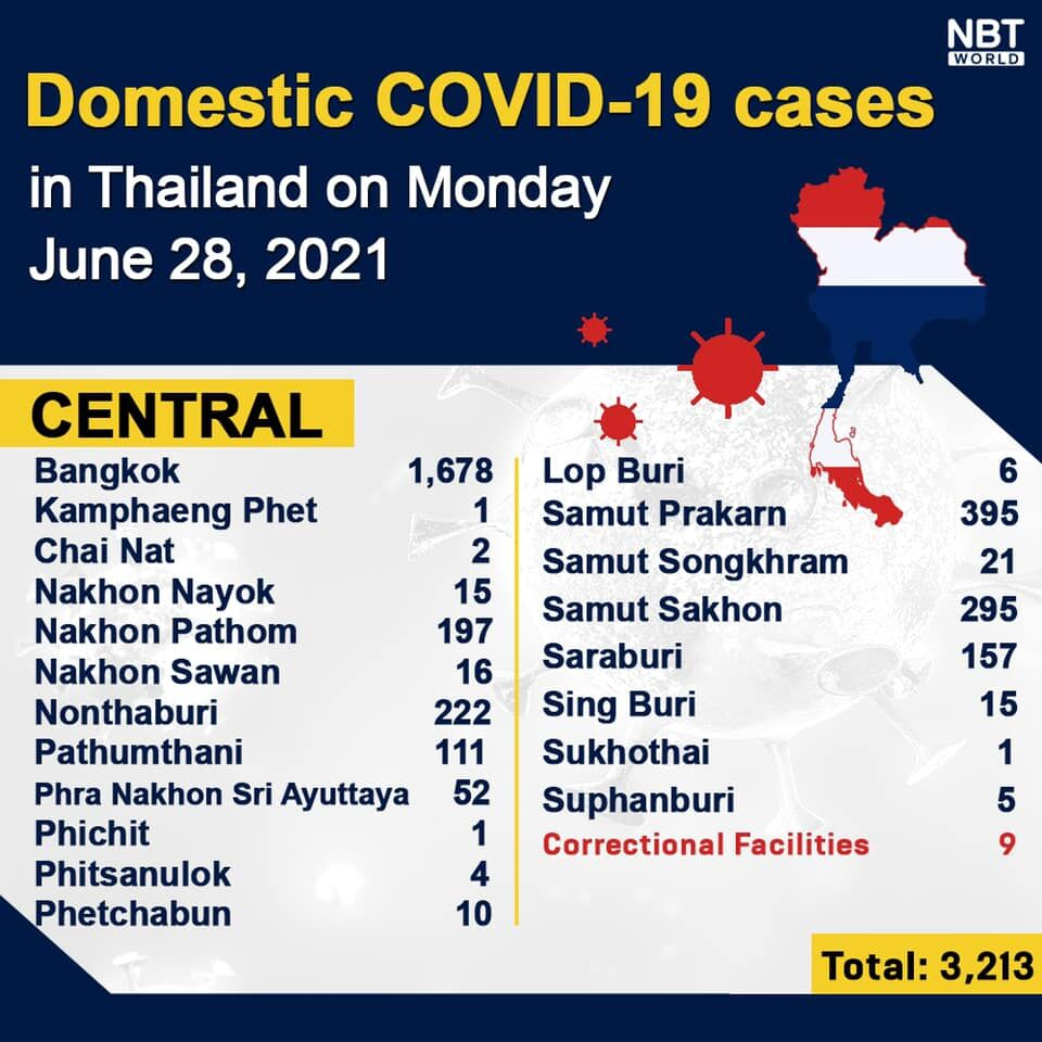 Monday Covid Update: 5,406 new cases; provincial totals | News by Thaiger