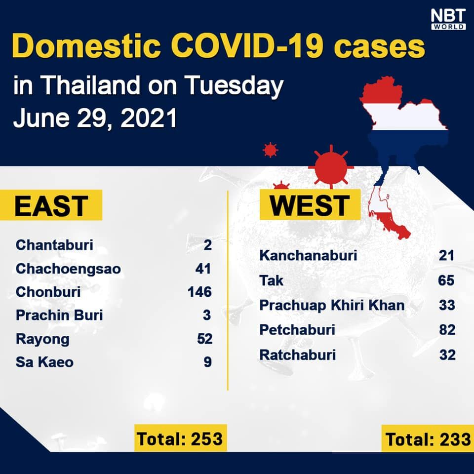 Tuesday Covid Update: 4,662 new cases; provincial totals   News by Thaiger