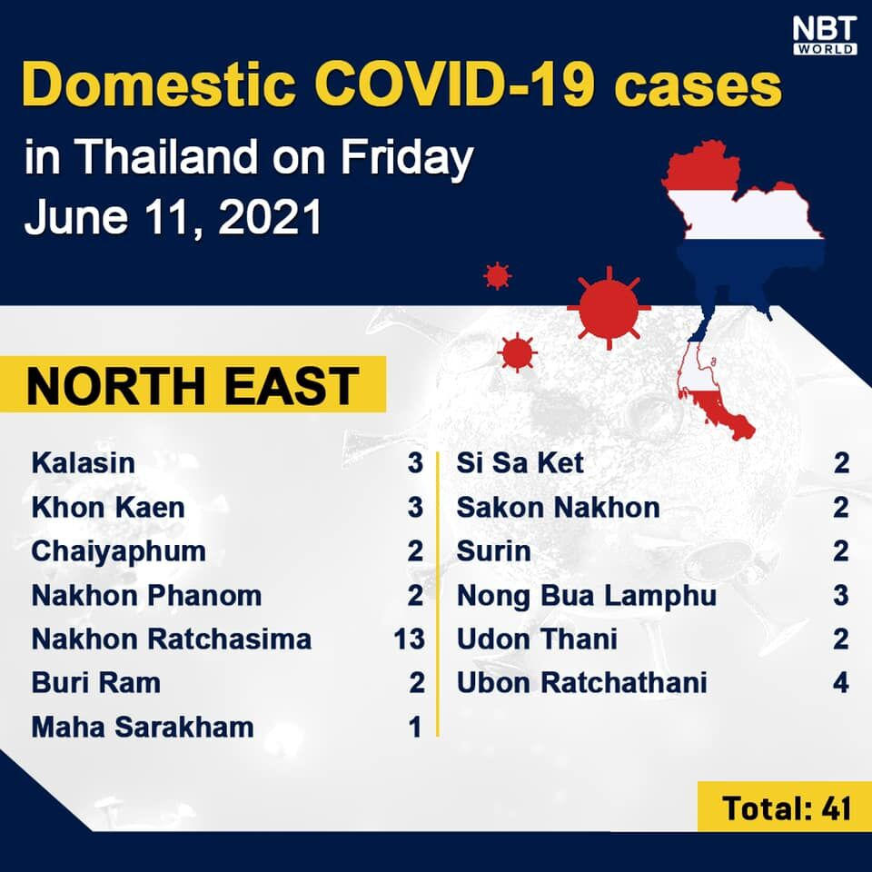 Friday Covid Update: 2,290 new cases, provincial totals   News by Thaiger
