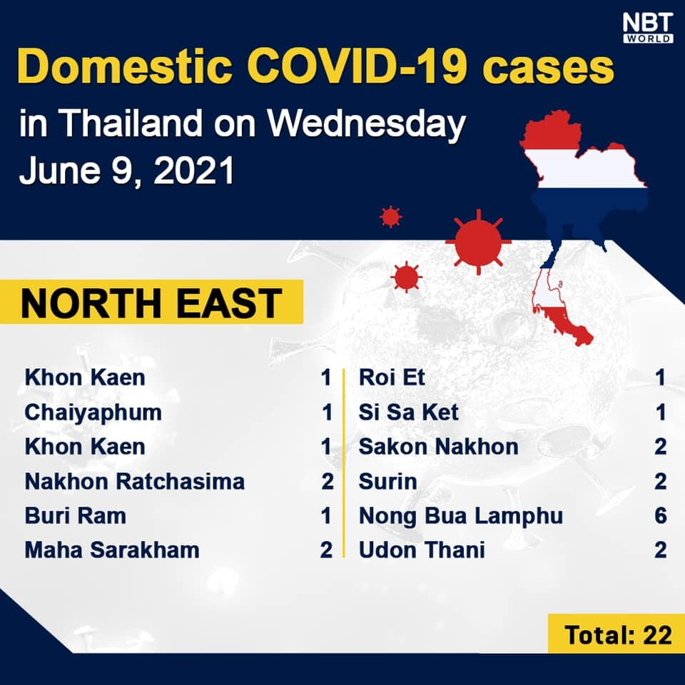 Wednesday Covid Update: 2,669 new cases, provincial totals   News by Thaiger