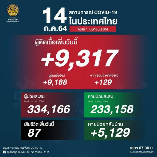 Wednesday Covid Update: 9,317 new infections and 87 deaths | News by Thaiger