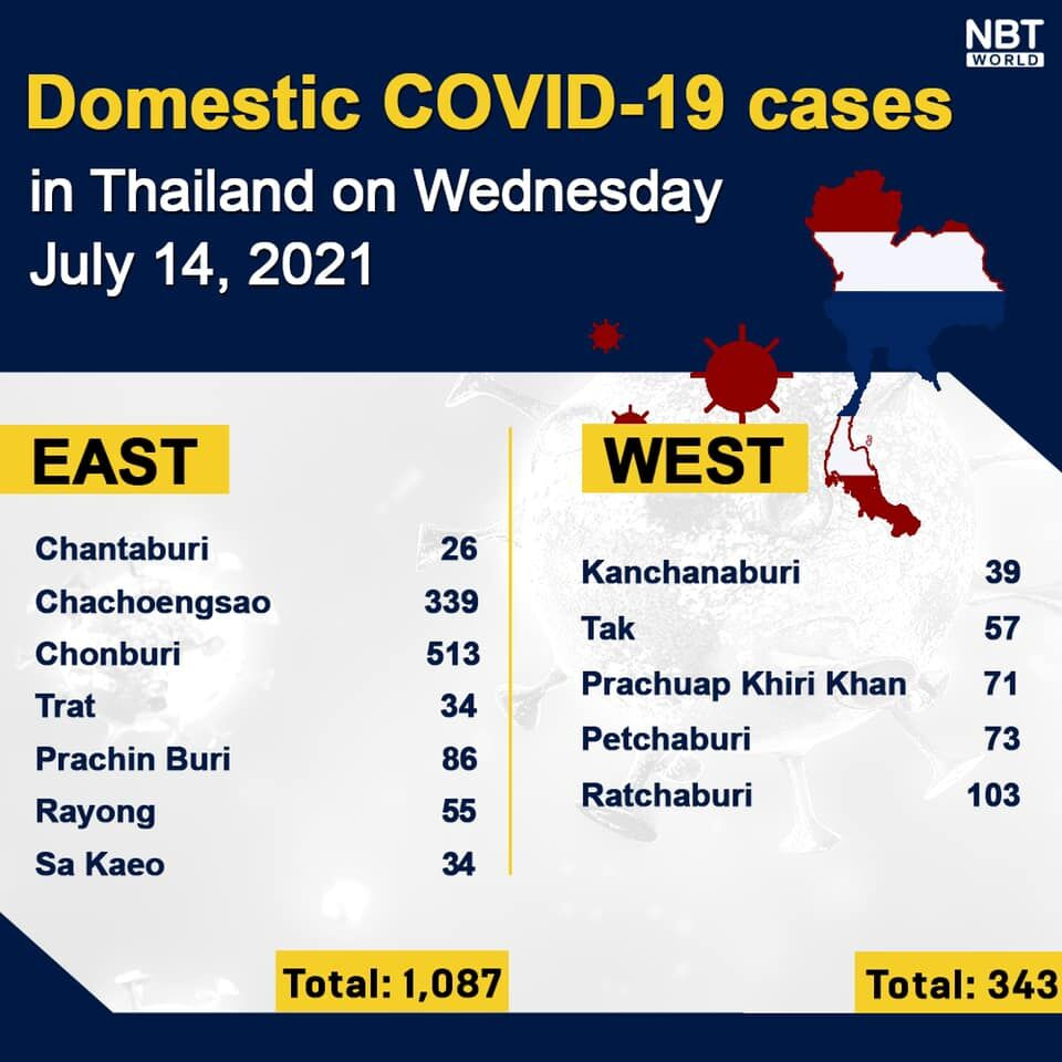 Wednesday Covid Update: 9,317 new cases; provincial totals | News by Thaiger