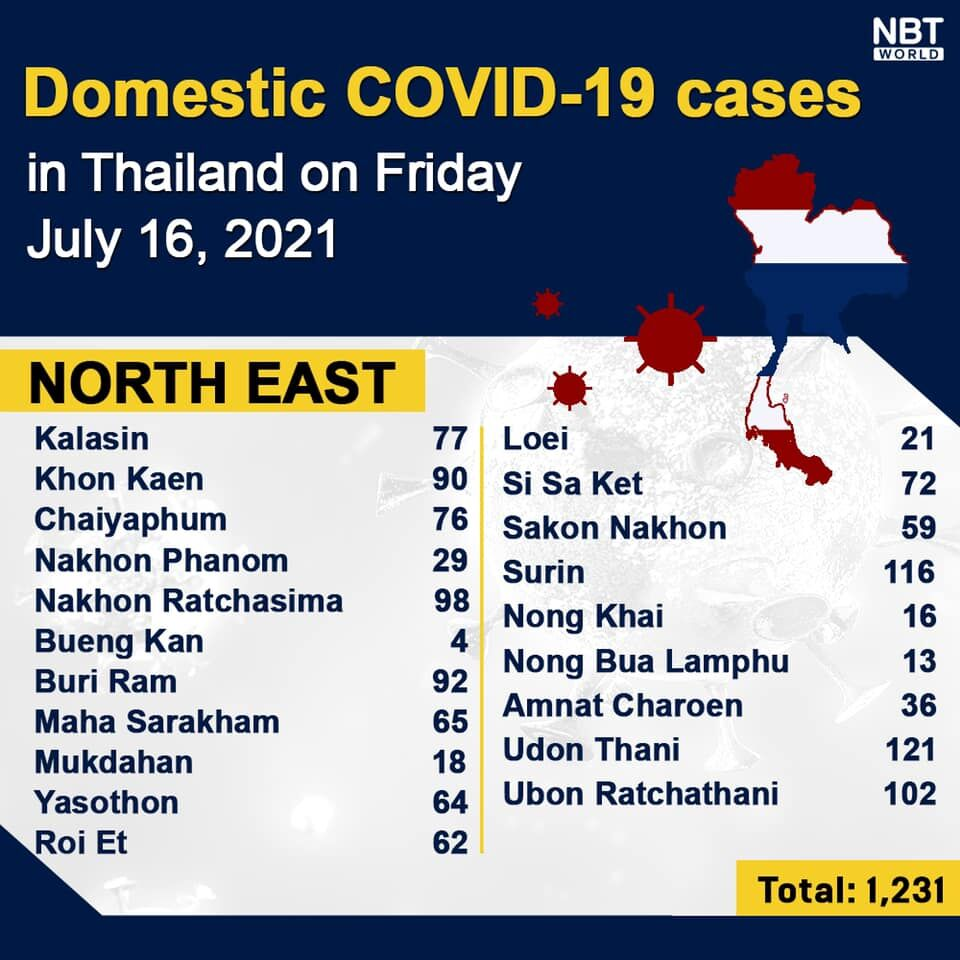 Friday Covid Update: 106,951 active cases; provincial totals | News by Thaiger