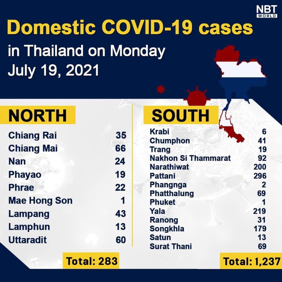 Monday Covid Update: 122,097 active cases; provincial totals | News by Thaiger