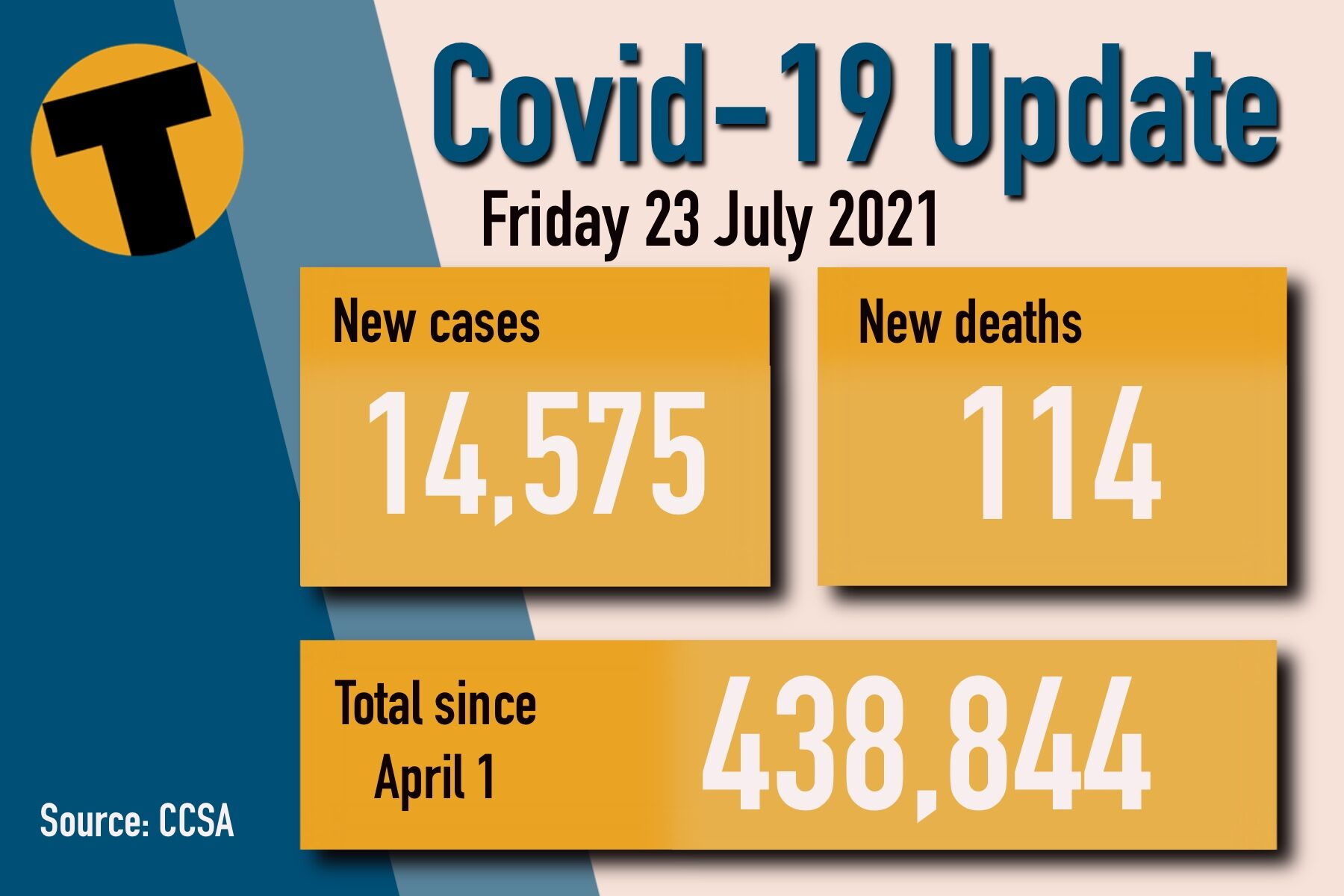 Friday Covid Update: 14,575 new cases and 114 deaths   News by Thaiger