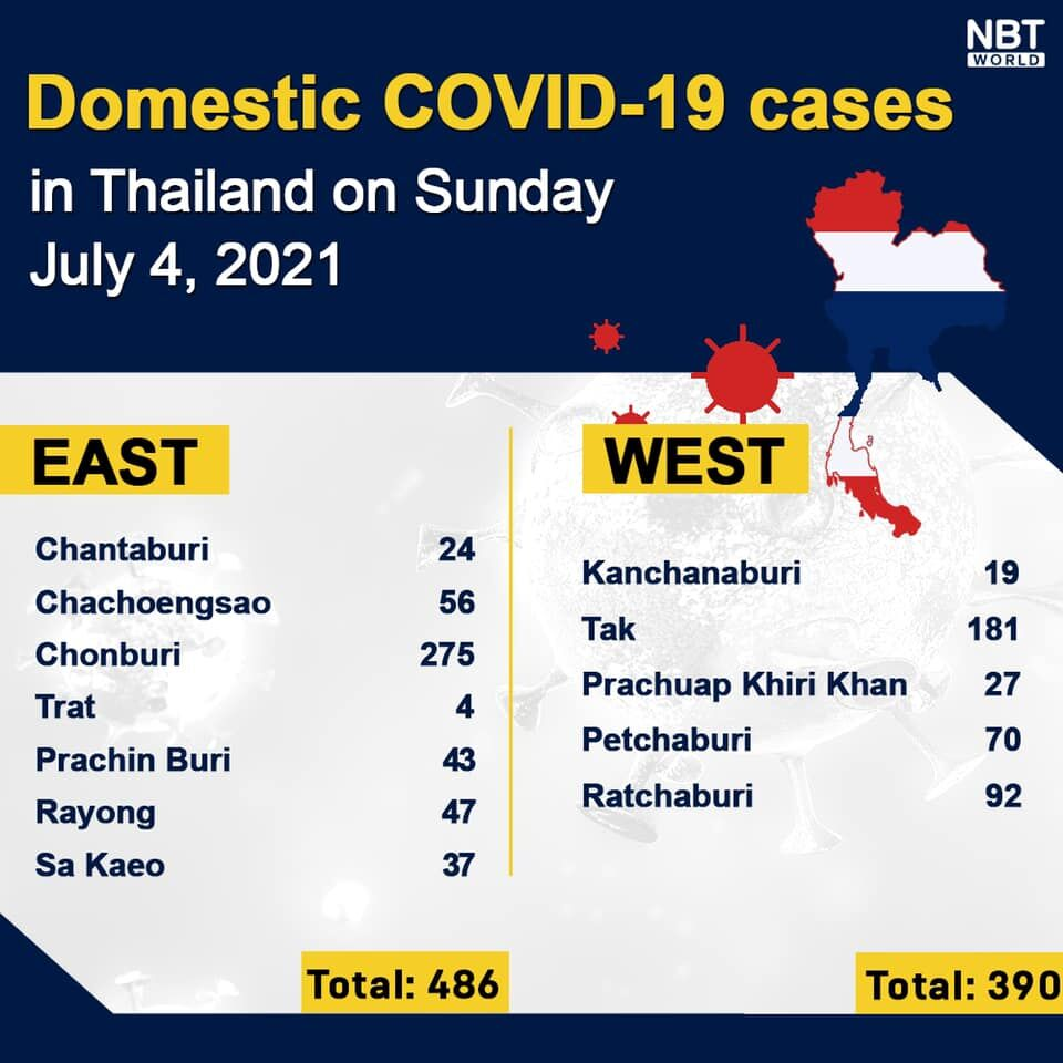 Sunday Update: 5,916 new infections, provincial totals, news briefs   News by Thaiger
