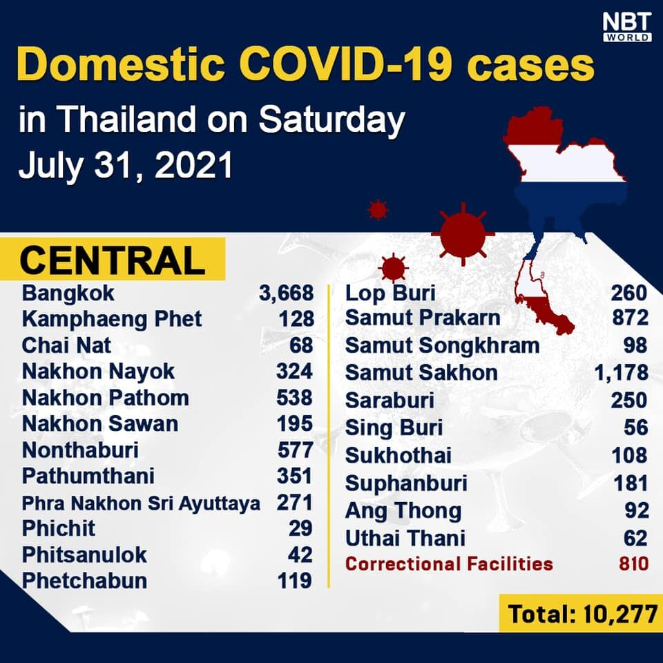 Covid UPDATE: 18,912 infections, provincial totals | News by Thaiger