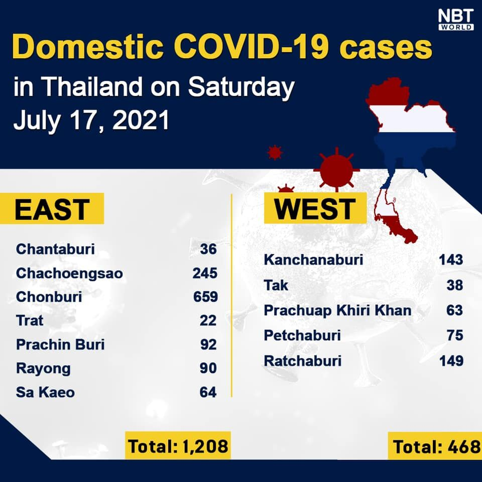 Covid UPDATE: 10,082 new infections, provincial numbers | News by Thaiger