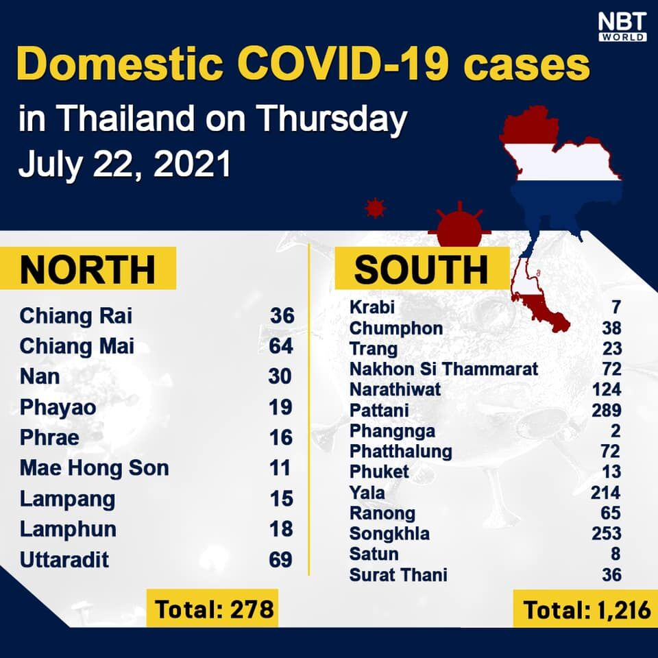 Thursday Covid Update: 13,655 new cases and 87 deaths; provincial totals   News by Thaiger