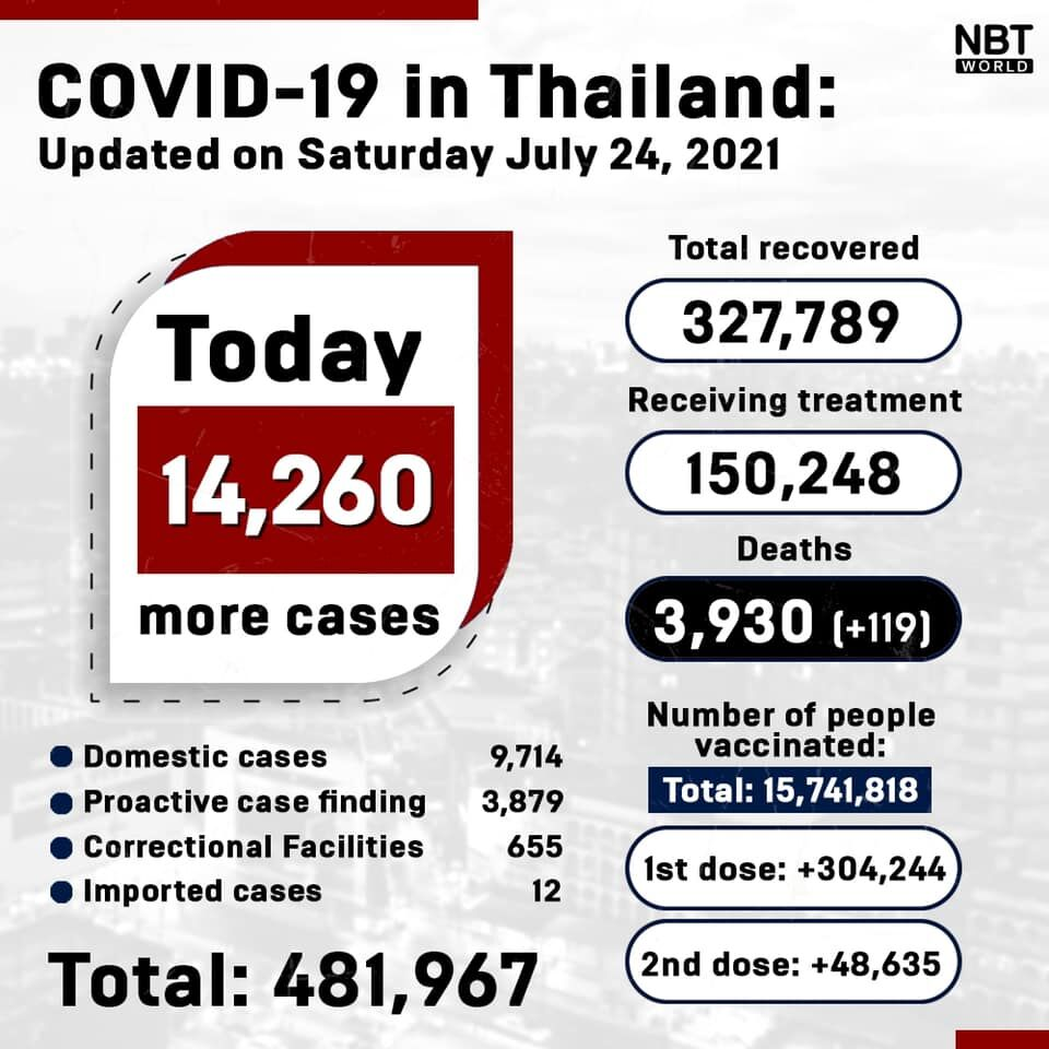 Covid UPDATE Provinces: 14,260 new infections, 119 deaths   News by Thaiger