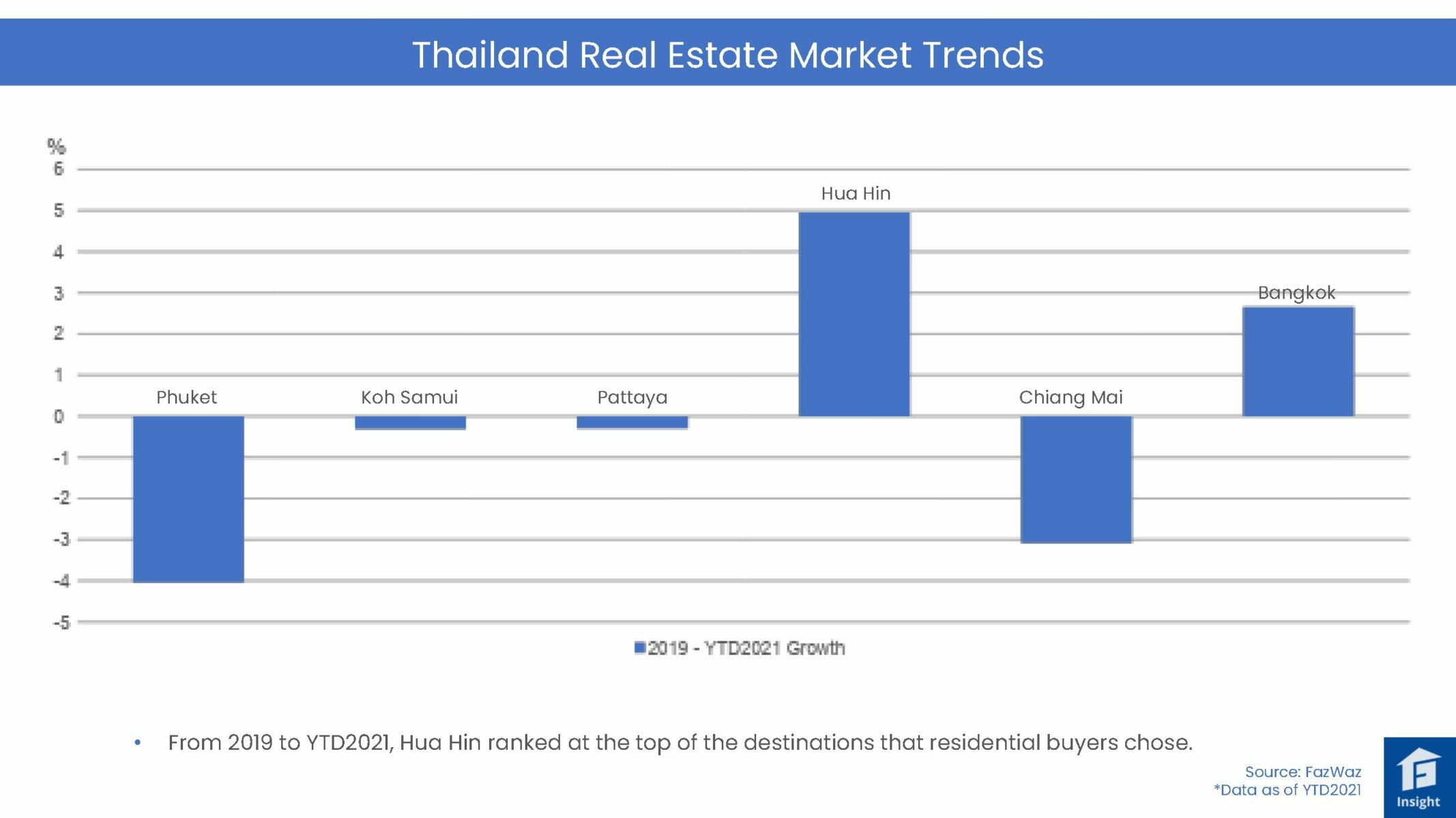 Inside story behind the Thailand property seachange   News by Thaiger