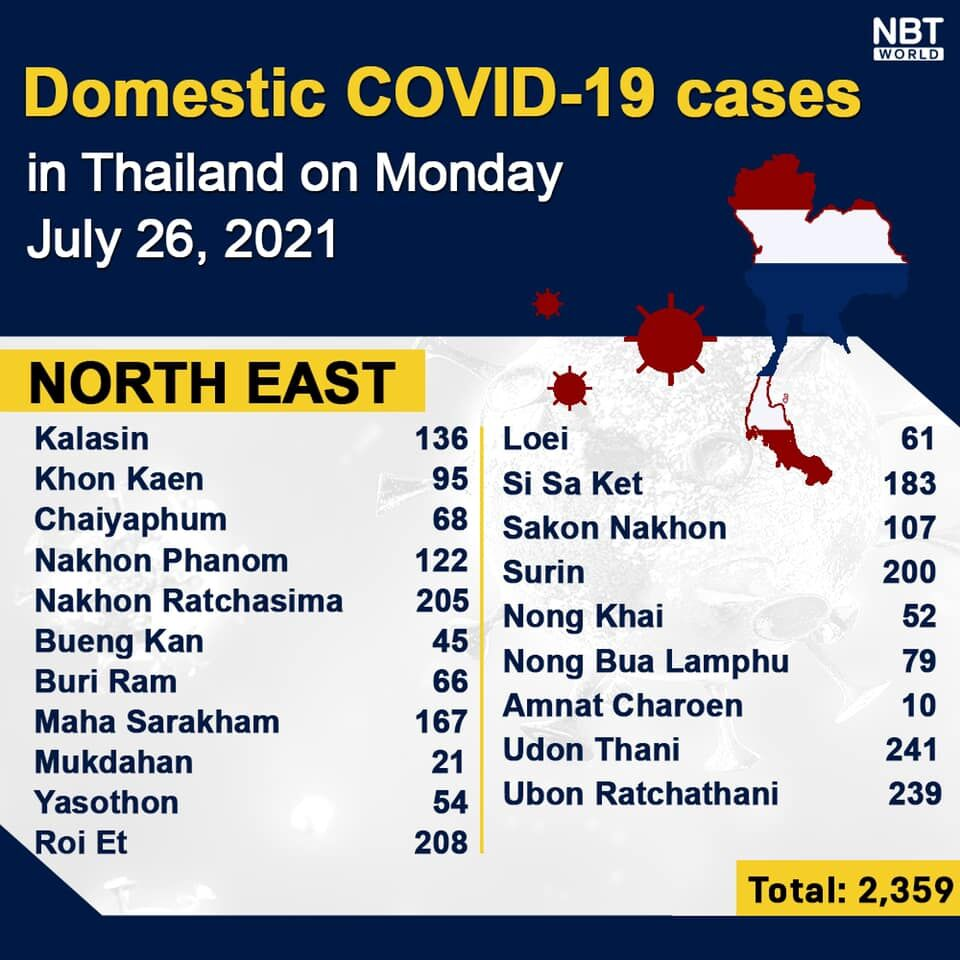 Monday UPDATE: 15,376 new infections, Provincial report   News by Thaiger
