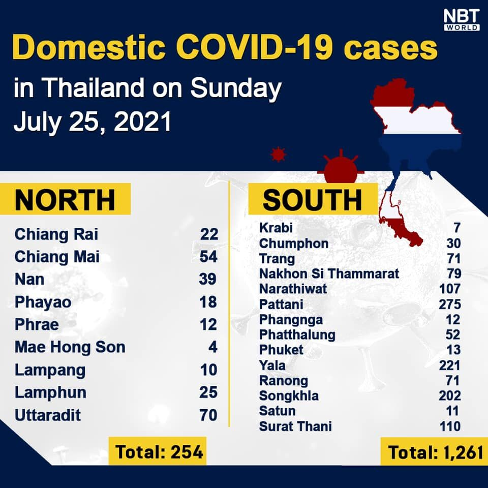 Sunday Covid Update: 15,335 new cases; provincial totals   News by Thaiger