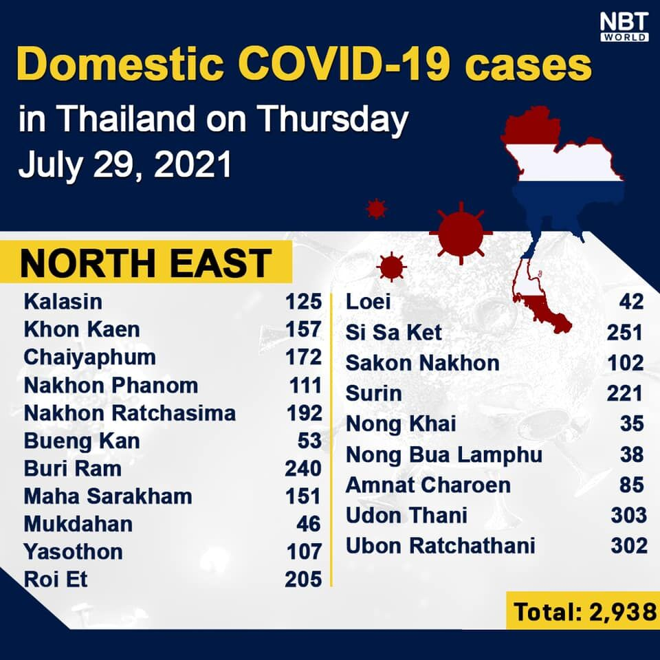 Thursday Covid Update: Record high of 17,669 new cases; provincial totals | News by Thaiger