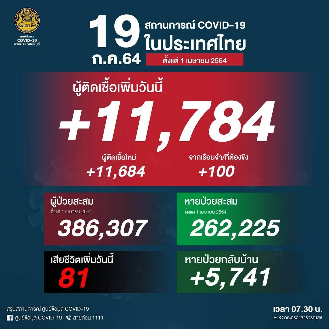 Monday Covid Update: Record high of 11,784 new cases and 81 deaths   News by Thaiger