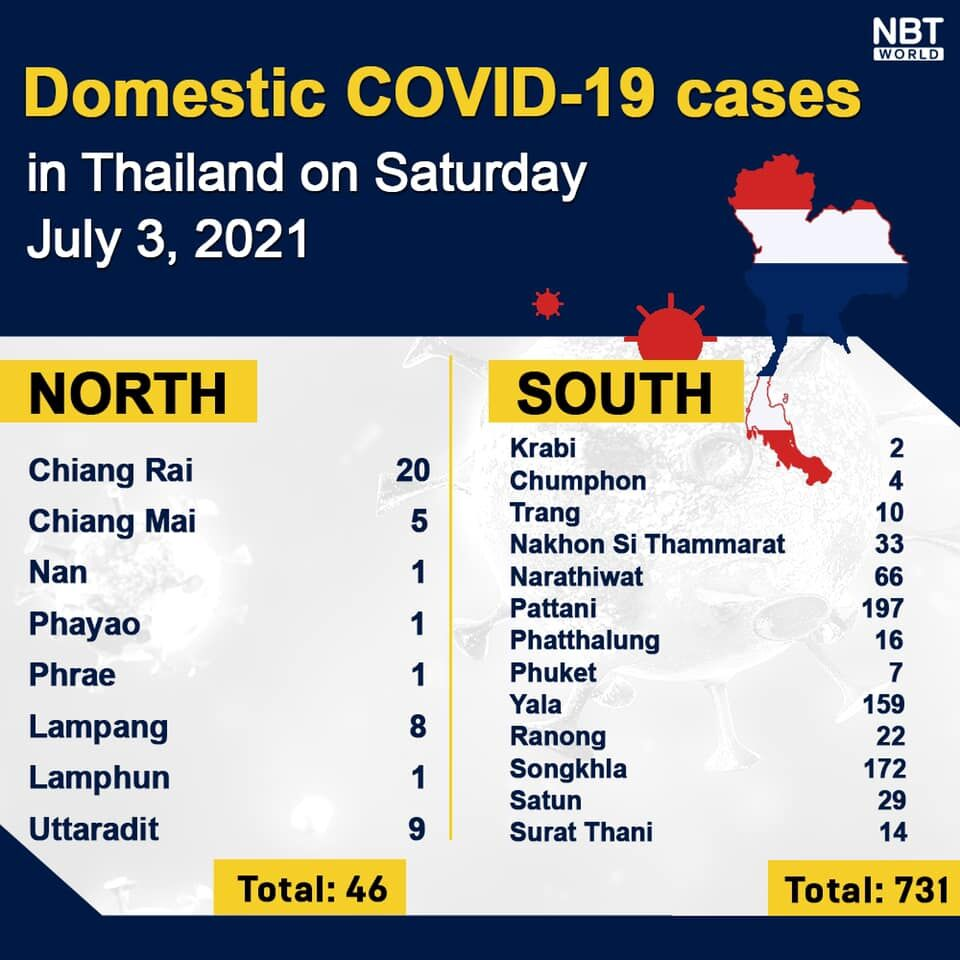 Saturday Covid Update: 6,230 new cases; provincial totals | News by Thaiger