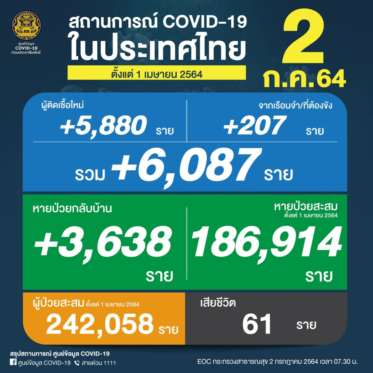 Friday Covid Update: Another record high, 61 deaths and 6,087 new cases   News by Thaiger