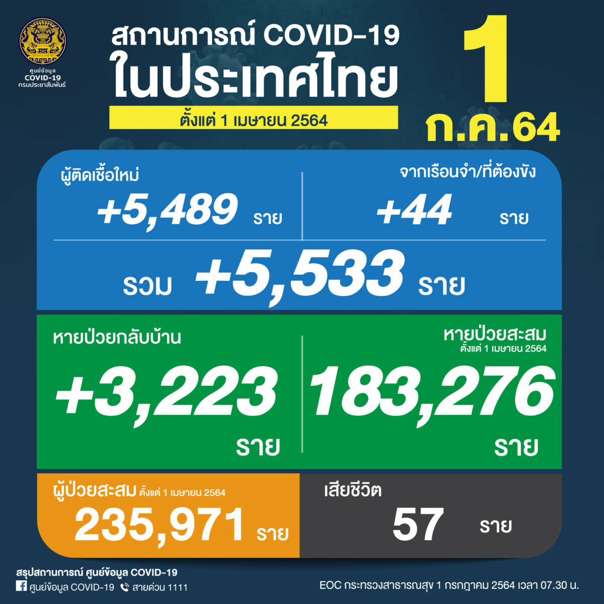 Thursday Covid Update: Record high of 57 deaths; 5,533 new infections | News by Thaiger