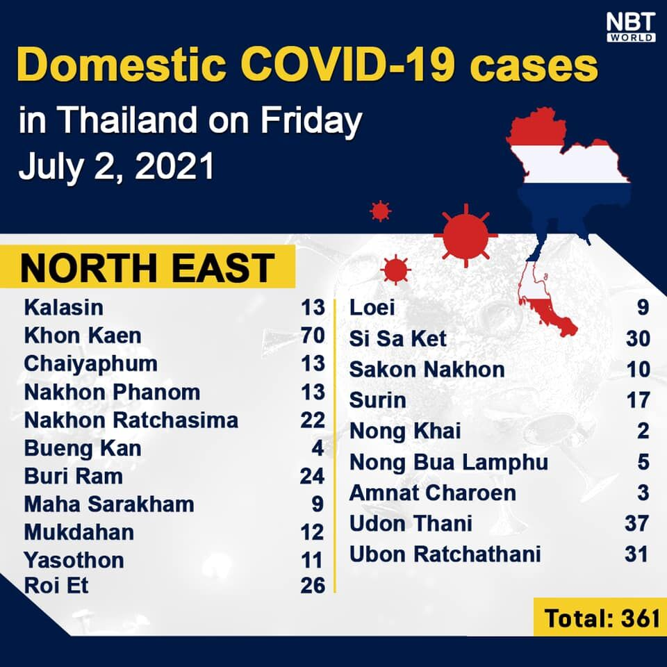 Friday Covid Update: 6,087 new cases and 61 deaths; provincial totals | News by Thaiger