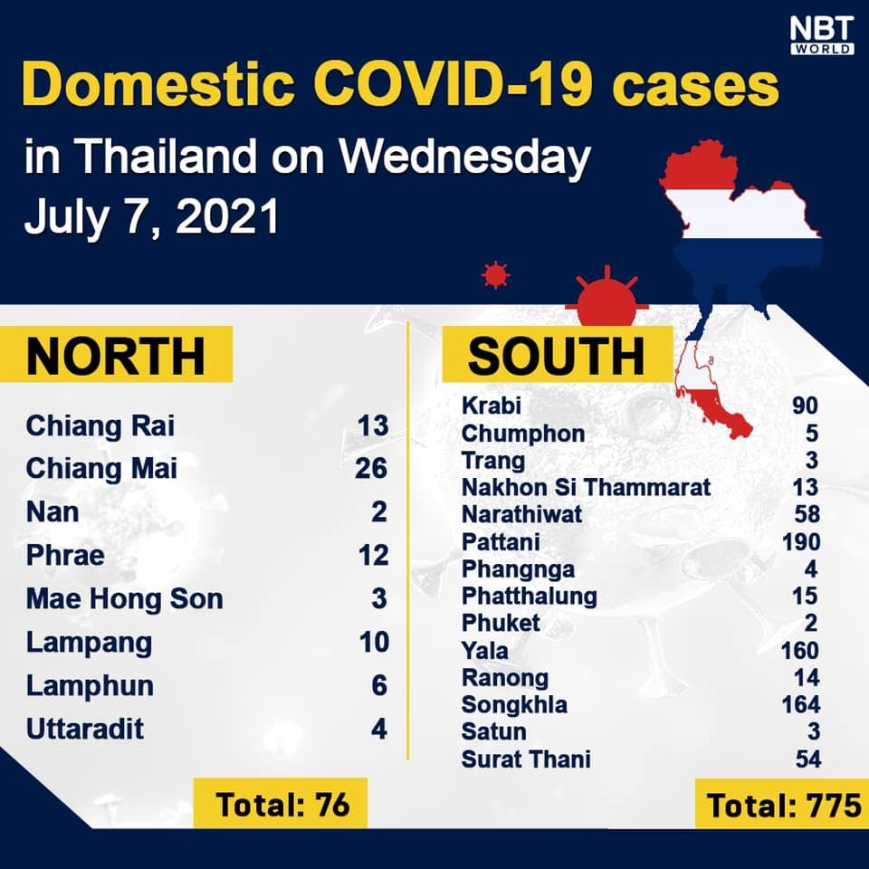 Wednesday Covid-19 Update: 6,519 new cases; provincial totals | News by Thaiger