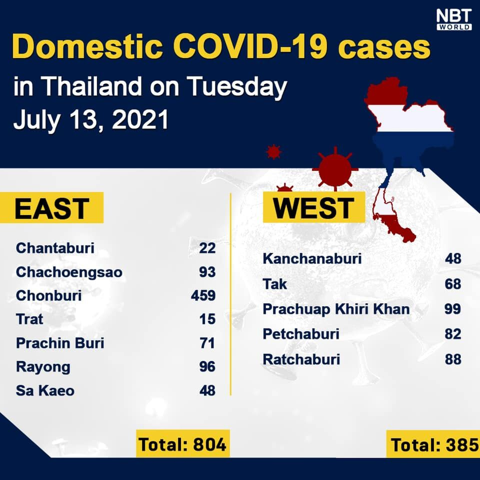 Tuesday Covid Update: 8,685 new cases; provincial totals   News by Thaiger